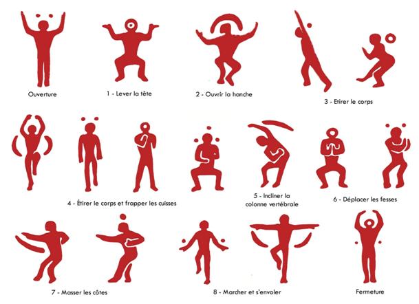 formes du corps